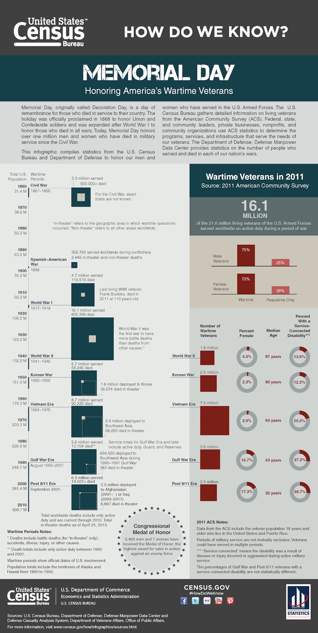 U.S. Census Bureau Memorial Day Infographic