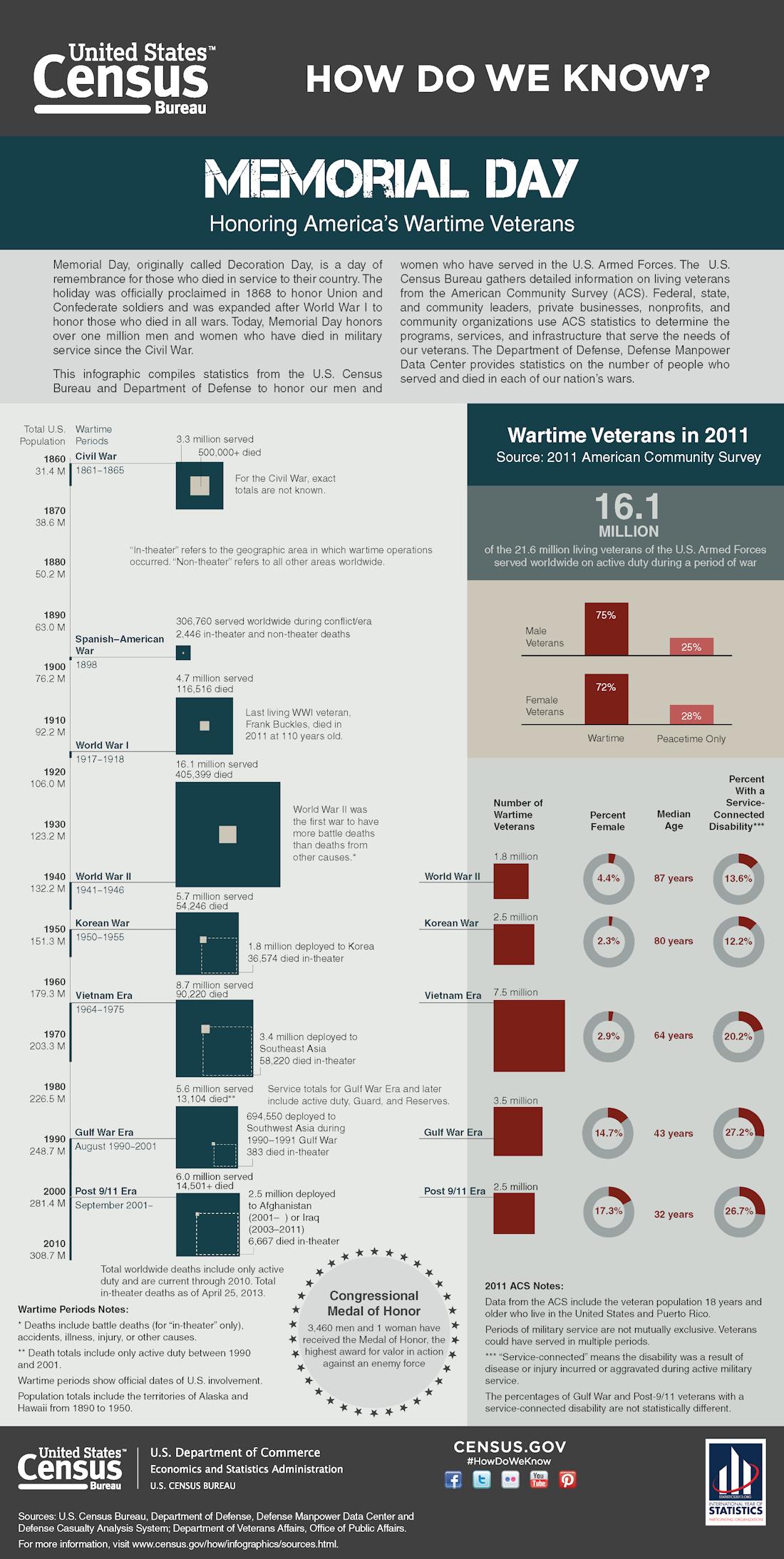 U.S. Census Bureau Memorial Day Infographic