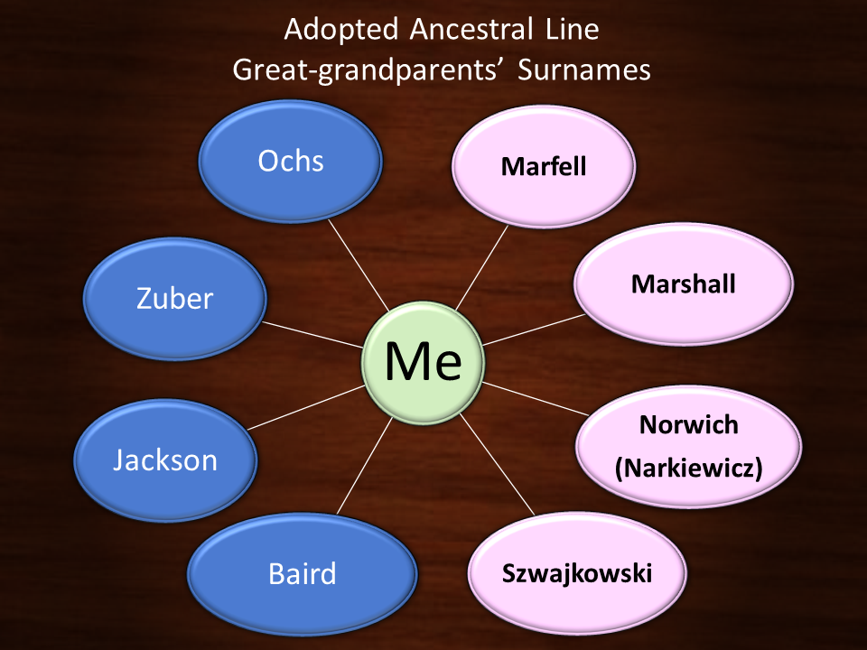 Adopted Ancestral Line - Great grandparents' surnames