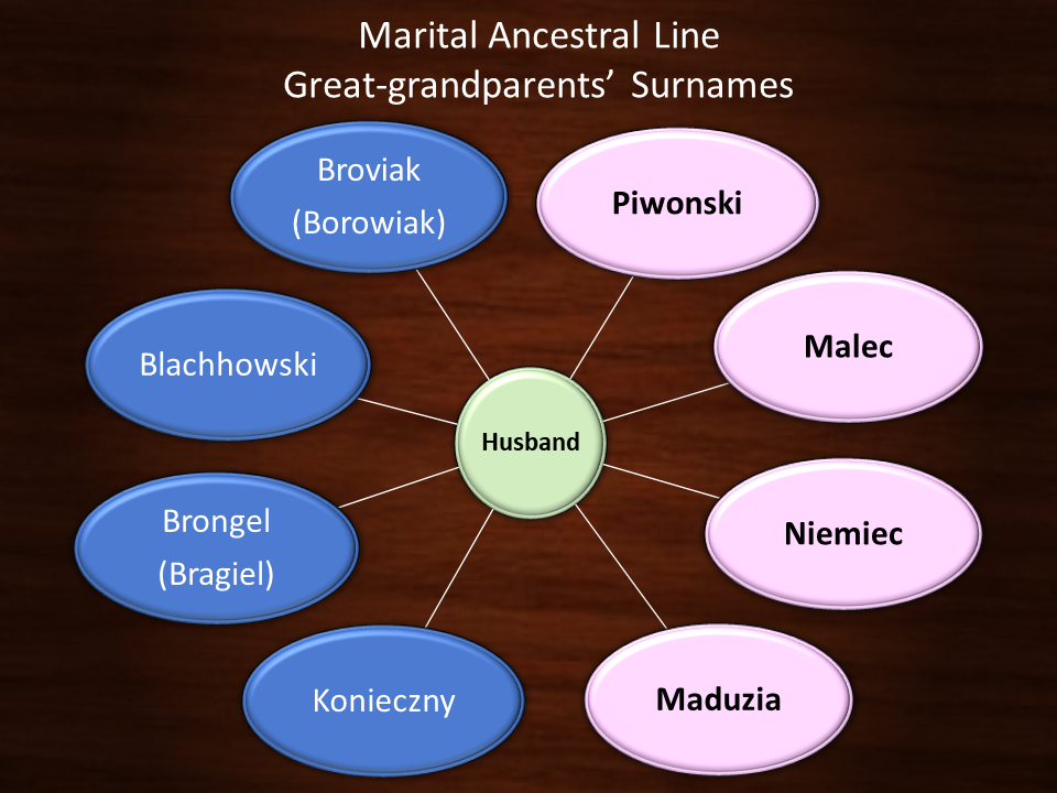 Marital Ancestral Lines - Greatgrandparents' surnames